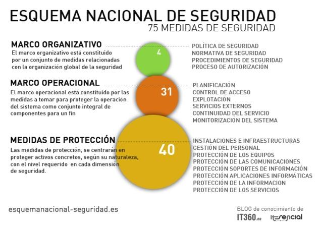 Medidas de Seguridad Esquema Nacional de Seguridad