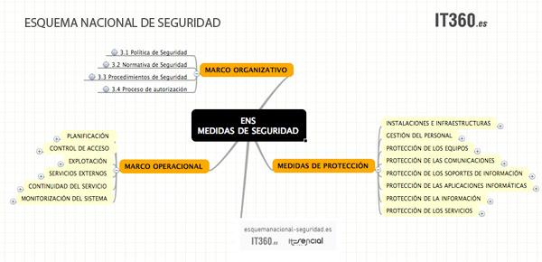 Medidas de Seguridad-Esquema Nacional de Seguridad